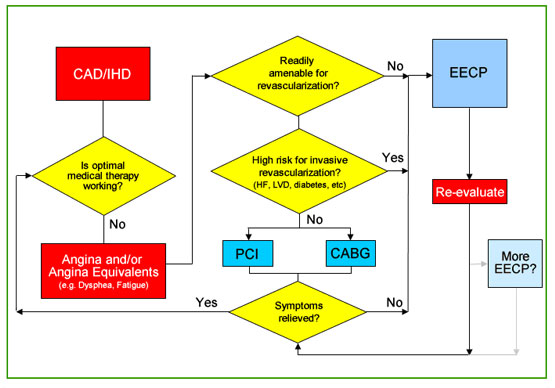 EECP Decision Making Flow Chart
